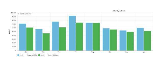 Grafico delle statistiche dei visitatori al Duomo di Modena