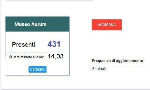 Statistiche ingressi visitatori Museo Aurum Pescara